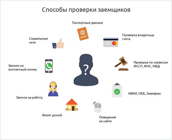 взять кредит по телефону без справки о доходах